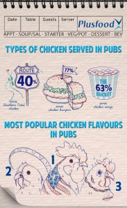 Plusfood Chicken in Pubs Infographic