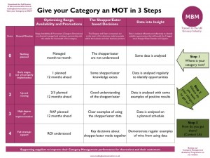 MBM - Give your category an MOT in 3 steps - Summary version - DAS 28-10-14