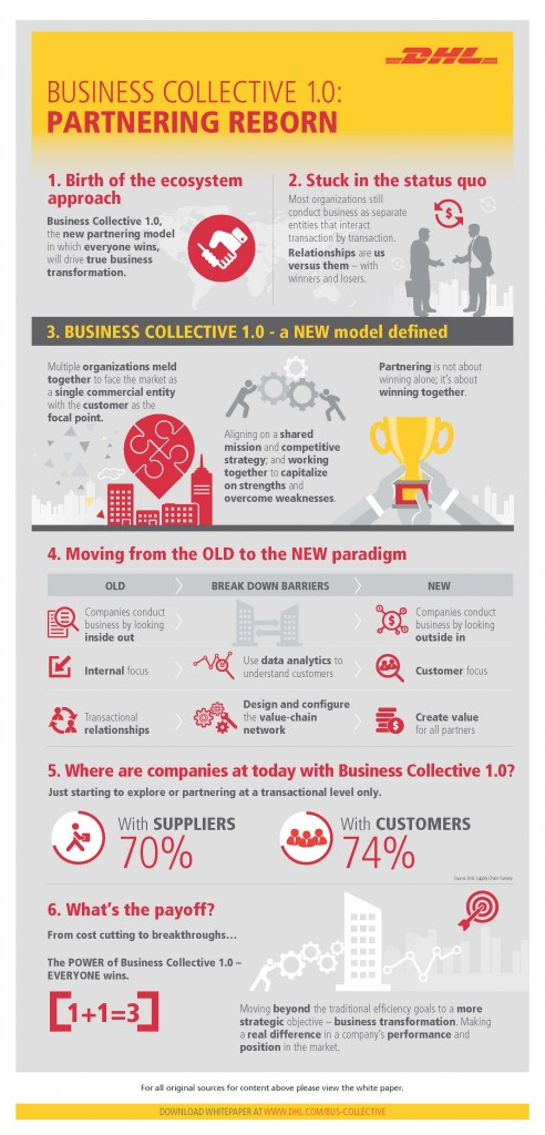 DHL Business Collective Infographic