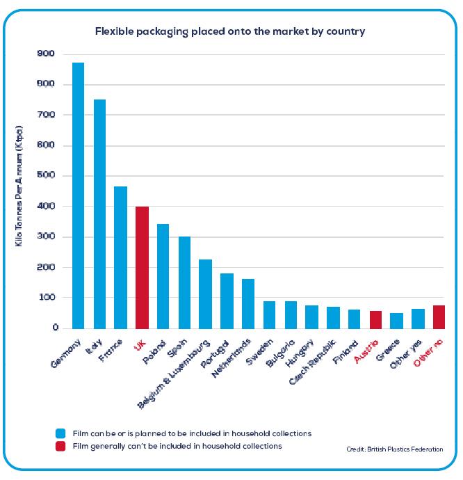 Barry Turner Plastics Federation Article